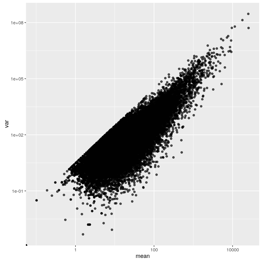 Mean-variance plot of counts per million, log-log scale