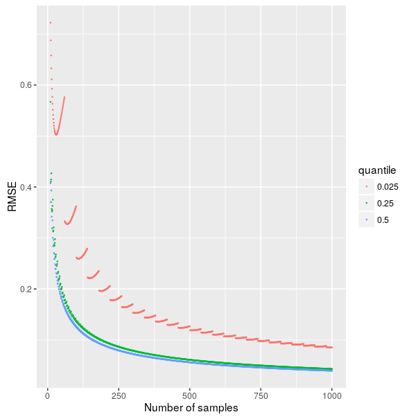 Accuracy of quantile estimation through sampling