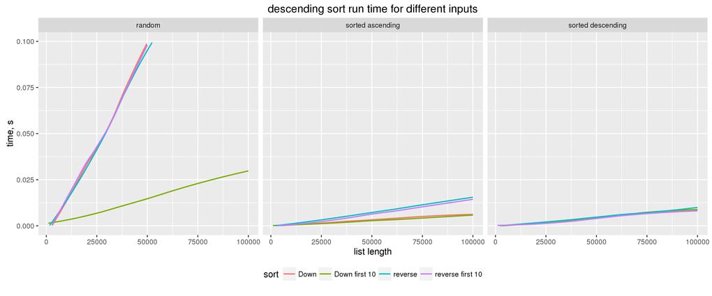 Descending sort in Haskell